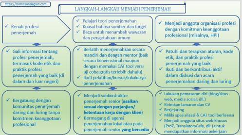 Langkah Menjadi Penerjemah